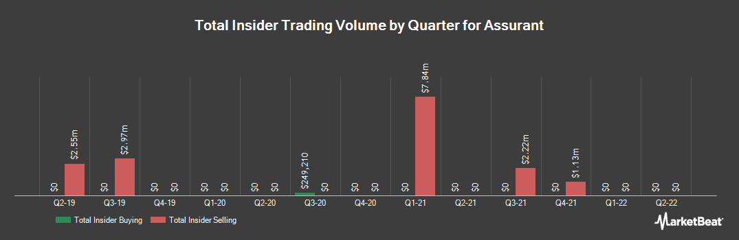 Insider Trading History for Assurant (NYSE:AIZ)