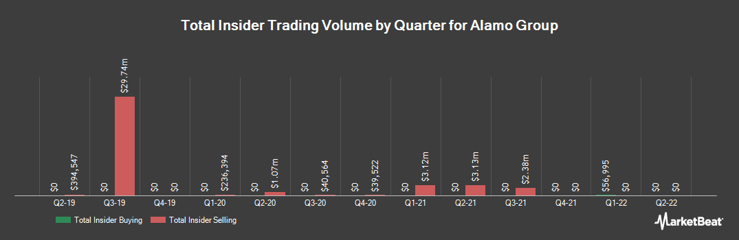 Insider Trading History for Alamo Group (NYSE:ALG)