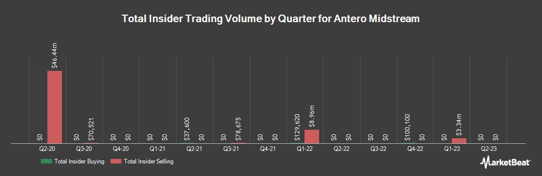 Insider Trading History for Antero Midstream (NYSE:AM)