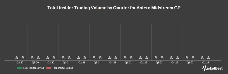 Insider Trading History for Antero Midstream GP (NYSE:AMGP)