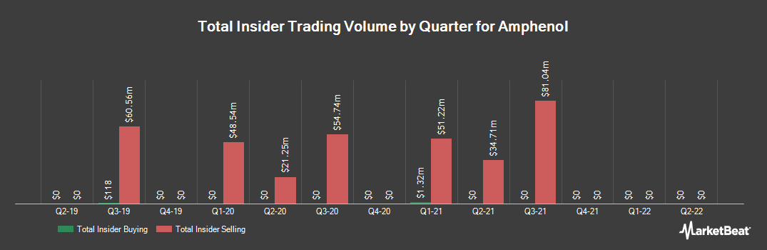 Insider Trading History for Amphenol (NYSE:APH)
