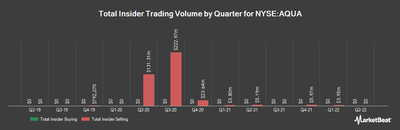 Insider Trading History for Evoqua Water Technologies (NYSE:AQUA)
