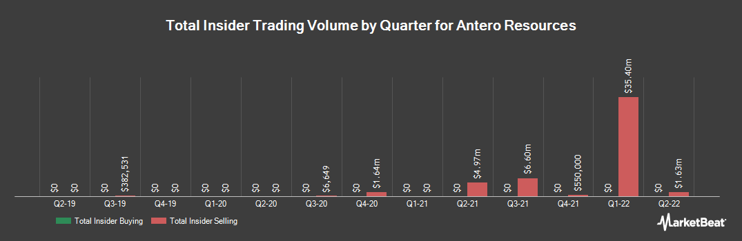 Insider Trading History for Antero Resources (NYSE:AR)