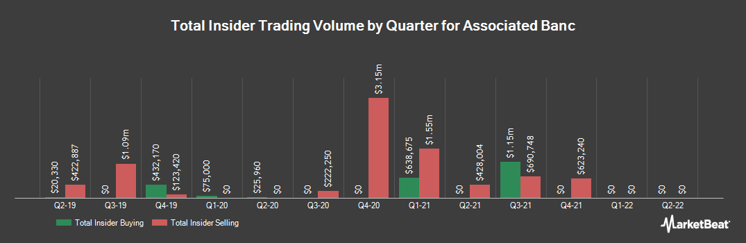 Insider Trading History for Associated Banc (NYSE:ASB)
