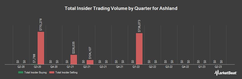 Insider Trading History for Ashland Global (NYSE:ASH)