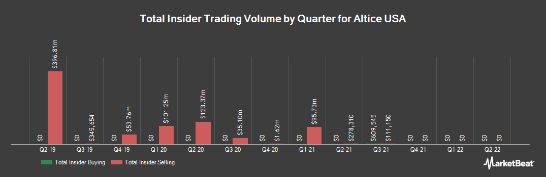 Insider Trading History for Altice USA (NYSE:ATUS)