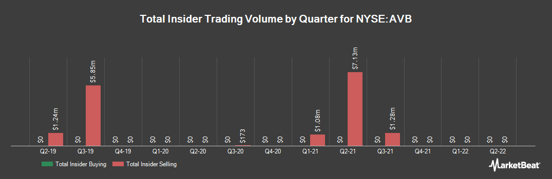 Insider Trading History for AvalonBay Communities (NYSE:AVB)