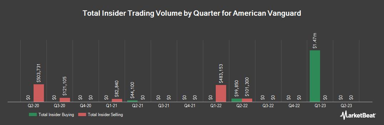 Insider Trading History for American Vanguard (NYSE:AVD)