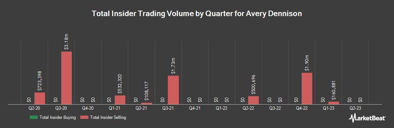 Insider Trading History for Avery Dennison (NYSE:AVY)