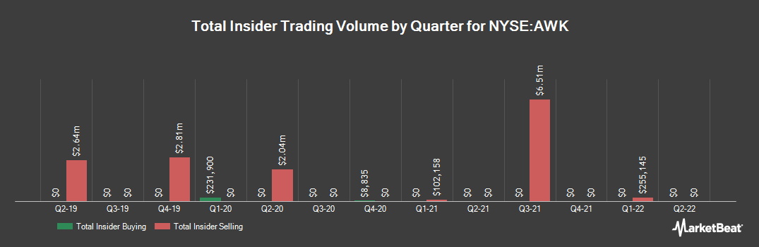 Insider Trading History for American Water Works (NYSE:AWK)