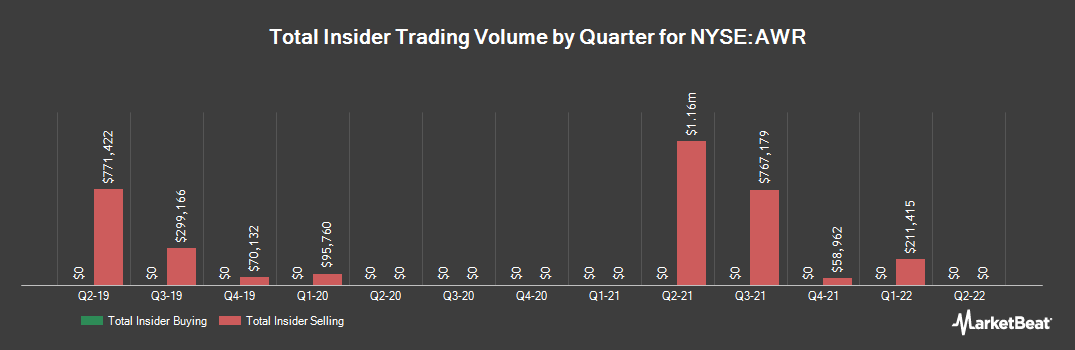 Insider Trading History for American States Water (NYSE:AWR)
