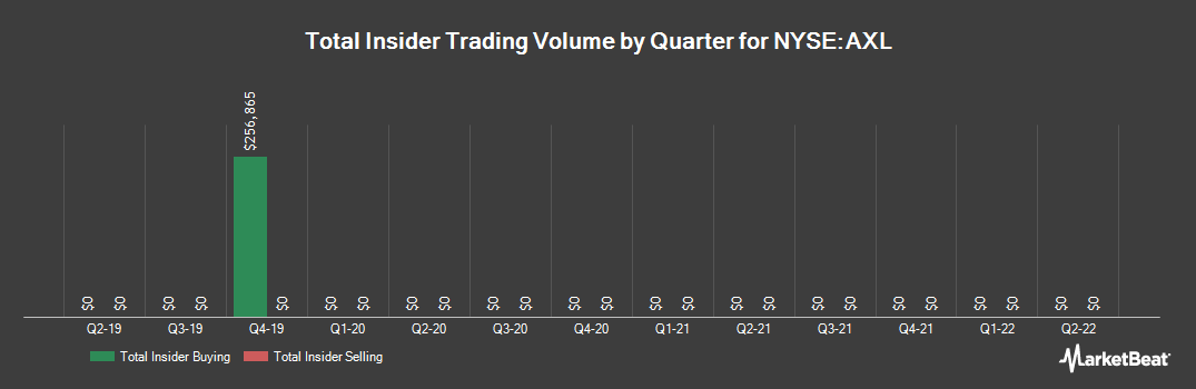 Insider Trading History for American Axle & Manufact. (NYSE:AXL)