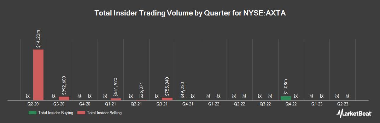 Insider Trading History for Axalta Coating Systems (NYSE:AXTA)