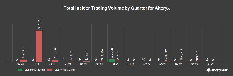 Insider Trading History for Alteryx (NYSE:AYX)