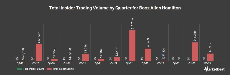 Insider Trading History for Booz Allen Hamilton (NYSE:BAH)