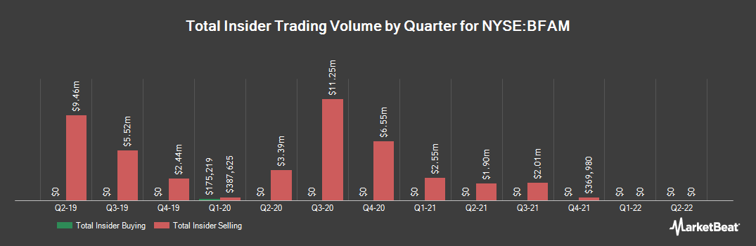 Insider Trading History for Bright Horizons Family Solutions (NYSE:BFAM)