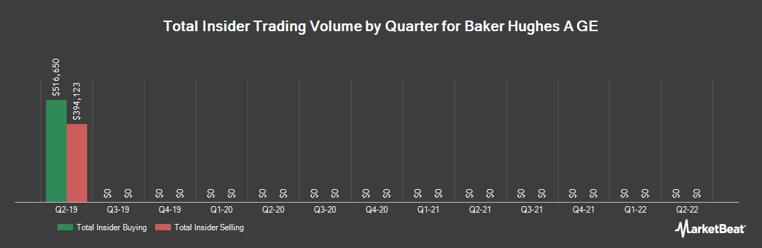 Insider Trading History for Baker Hughes A GE (NYSE:BHGE)