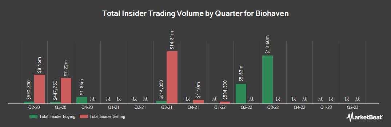 Insider Trading History for Biohaven Pharmaceutical (NYSE:BHVN)