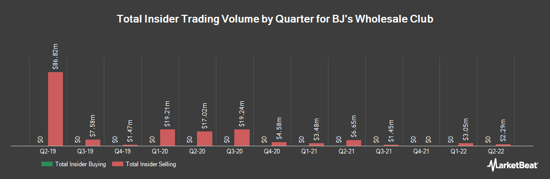 Insider Trading History for BJs Wholesale Club (NYSE:BJ)