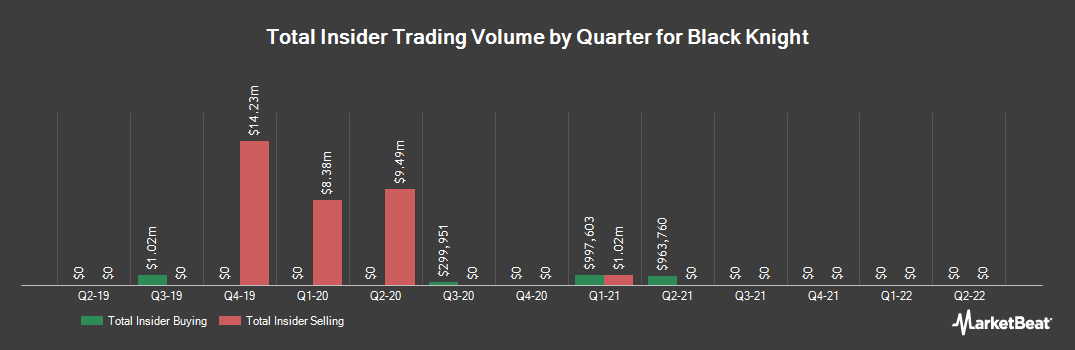 Insider Trading History for Black Knight (NYSE:BKI)