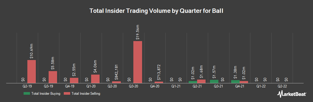 Insider Trading History for Ball (NYSE:BLL)