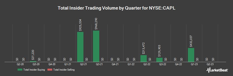 Insider Trading History for Crossamerica Partners (NYSE:CAPL)