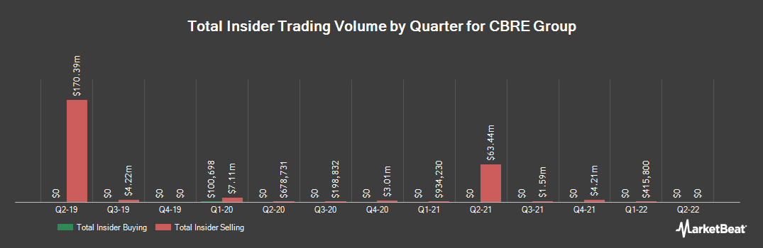 Insider Trading History for CBRE Group (NYSE:CBRE)