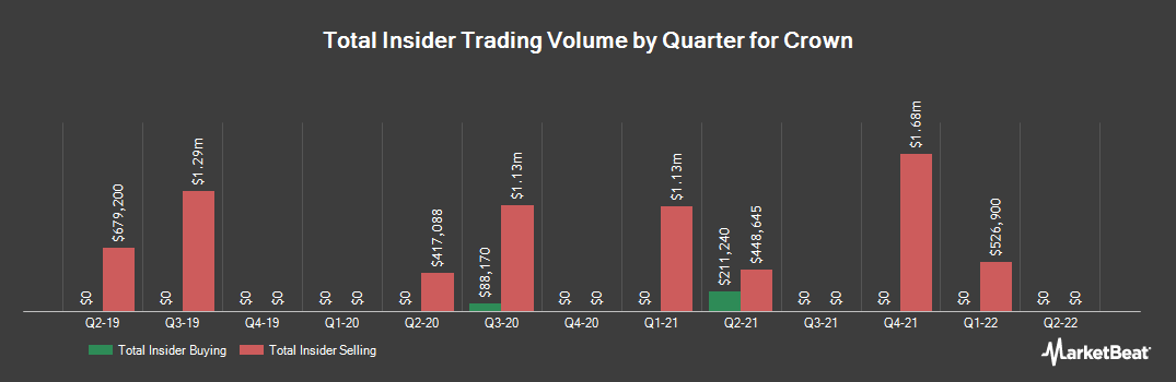 Insider Trading History for Crown (NYSE:CCK)
