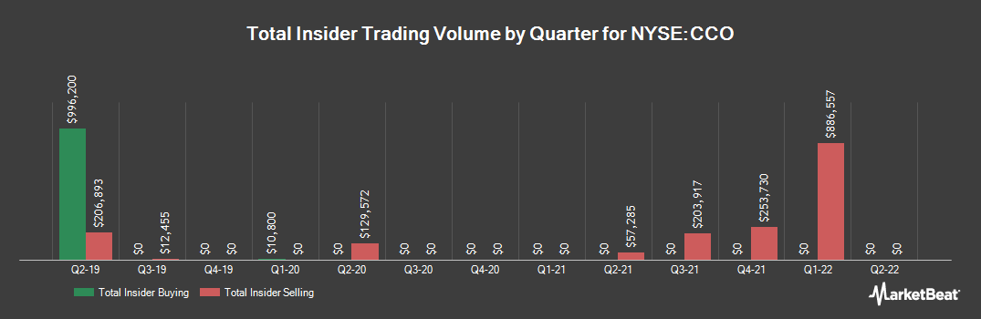 Insider Trading History for CLEAR CHANNEL O/SH (NYSE:CCO)