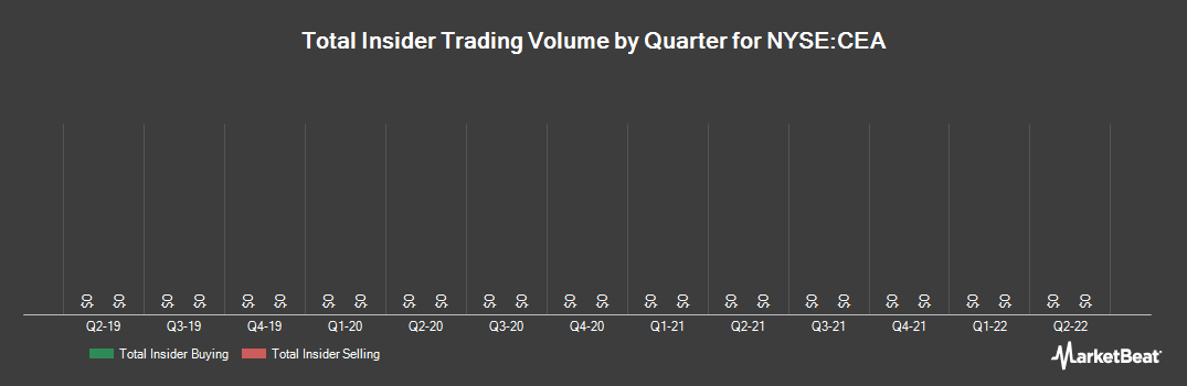 Insider Trading History for China Eastern Airlines Corp. Ltd. ADR Class H (NYSE:CEA)
