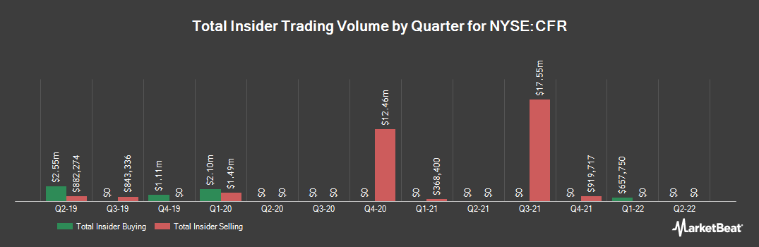 Insider Trading History for Cullen/Frost Bankers (NYSE:CFR)