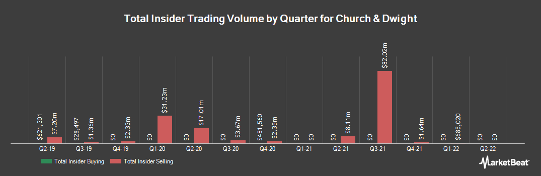 Insider Trading History for Church & Dwight (NYSE:CHD)