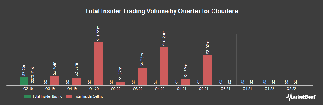 Insider Trading History for Cloudera (NYSE:CLDR)