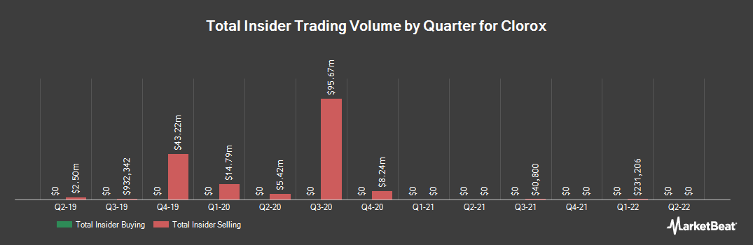 Insider Trading History for Clorox (NYSE:CLX)