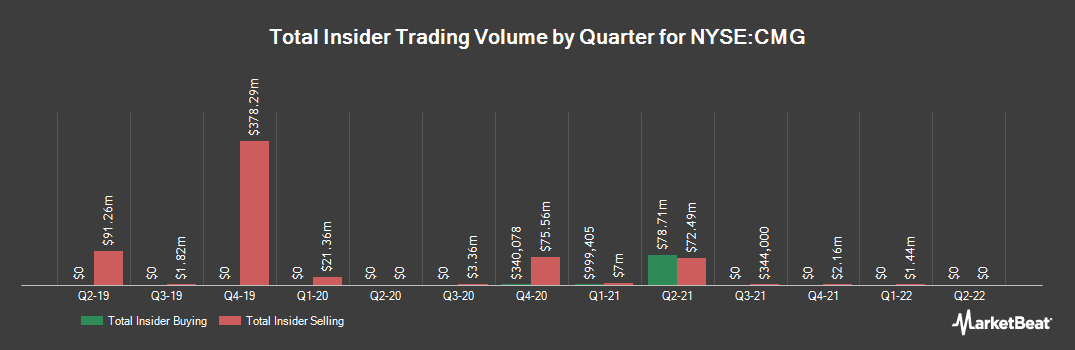 Insider Trading History for Chipotle Mexican Grill (NYSE:CMG)