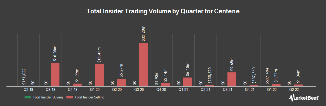 Insider Trading History for Centene (NYSE:CNC)