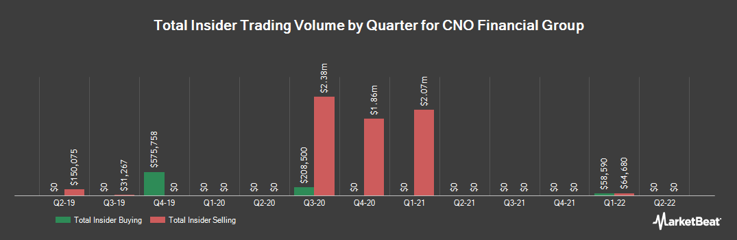 Insider Trading History for CNO Financial Group (NYSE:CNO)