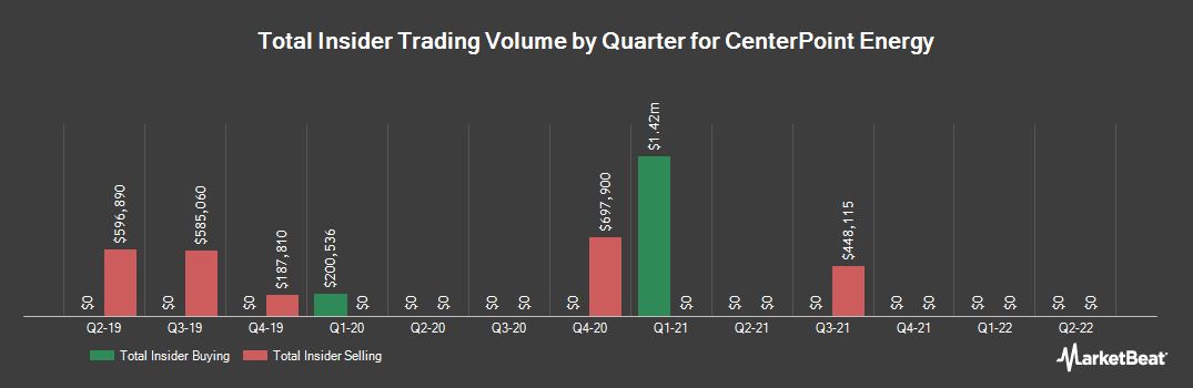 Insider Trading History for CenterPoint Energy (NYSE:CNP)