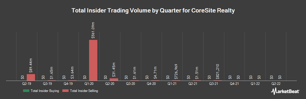 Insider Trading History for CoreSite Realty (NYSE:COR)