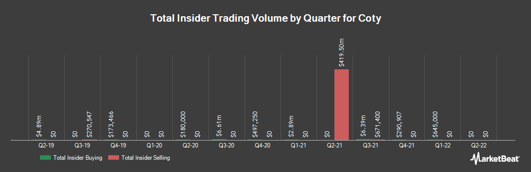 Insider Trading History for Coty (NYSE:COTY)