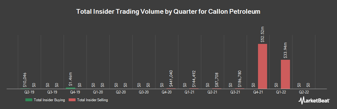Insider Trading History for Callon Petroleum (NYSE:CPE)