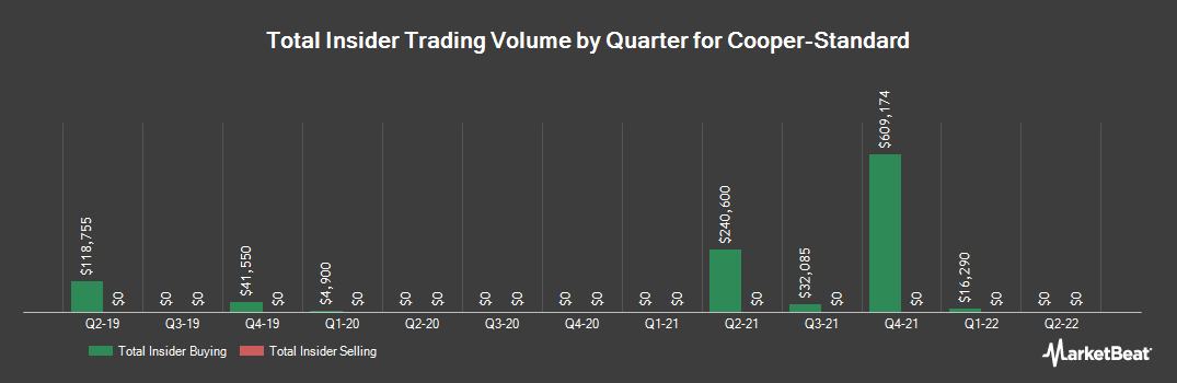 Insider Trading History for ChoicePoint (NYSE:CPS)