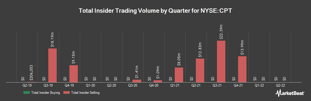 Insider Trading History for Camden Property Trust (NYSE:CPT)