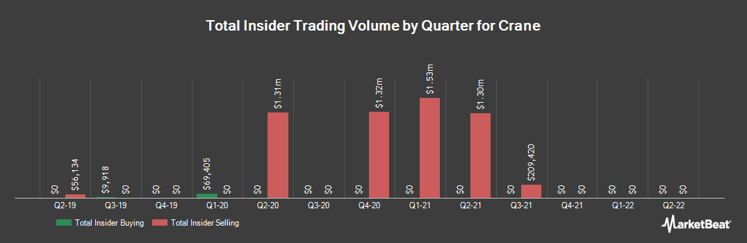 Insider Trading History for Crane (NYSE:CR)
