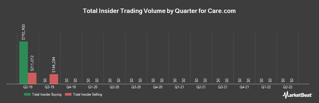 Insider Trading History for Care.com (NYSE:CRCM)