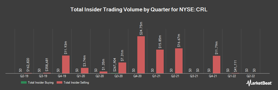 Insider Trading History for Charles River Laboratories Intl. (NYSE:CRL)