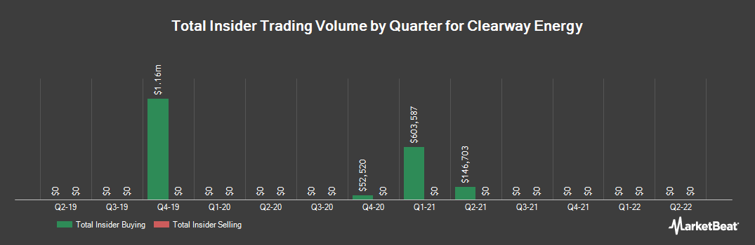Insider Trading History for Clearway Energy (NYSE:CWEN)