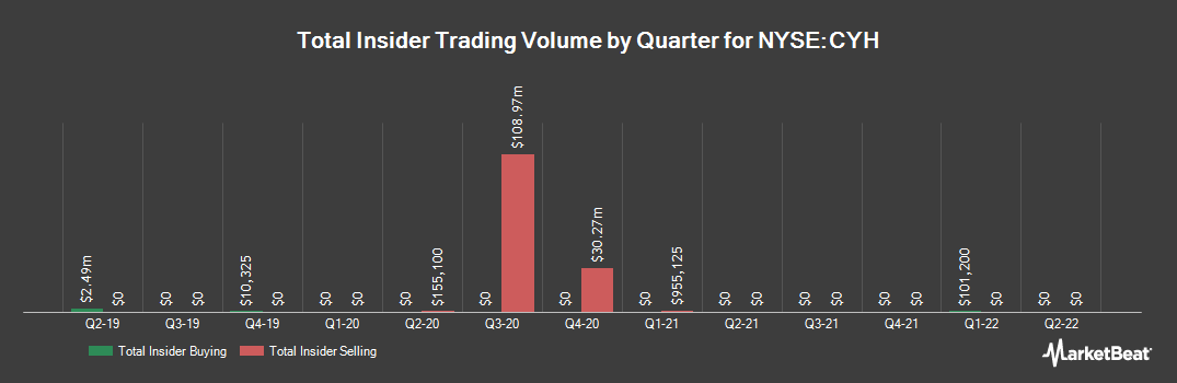 Insider Trading History for Community Health Systems (NYSE:CYH)