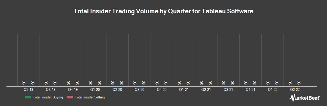 Insider Trading History for Tableau Software (NYSE:DATA)