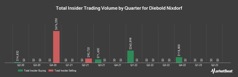 Insider Trading History for Diebold Nixdorf (NYSE:DBD)
